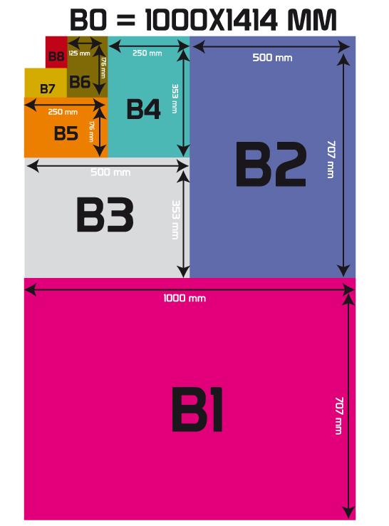 Toutes Les Tailles De Papiers Du B0 Au B10